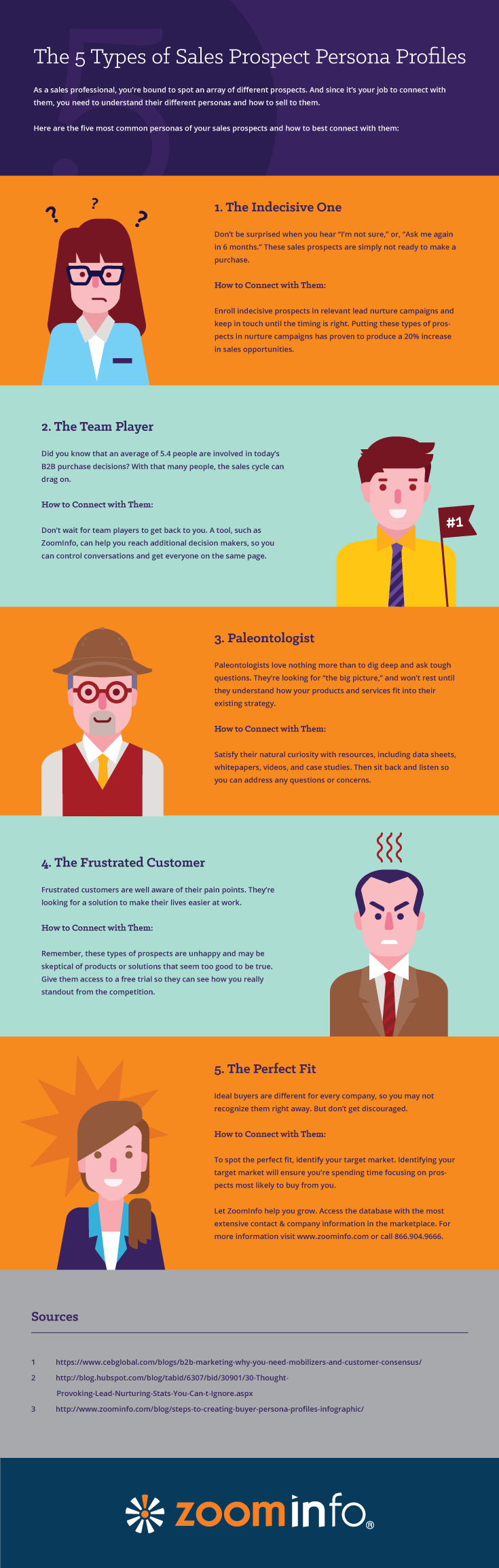 5 Different types of sales prospect personas