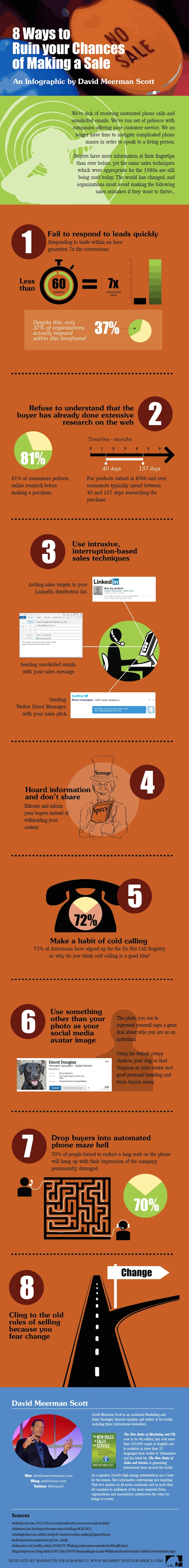 Content Social Selling Infographic