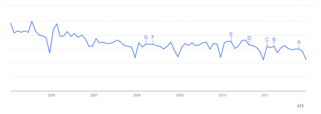 Cold Calling Google Trends