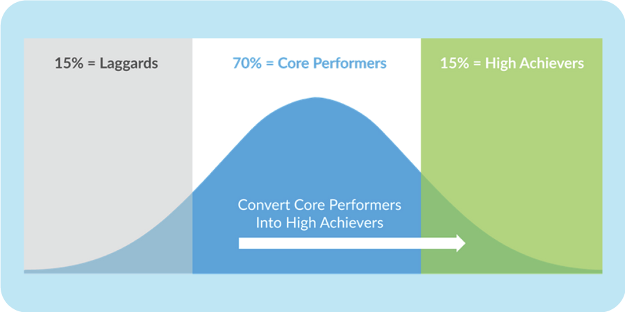 Convert Core Performers Into High Achievers