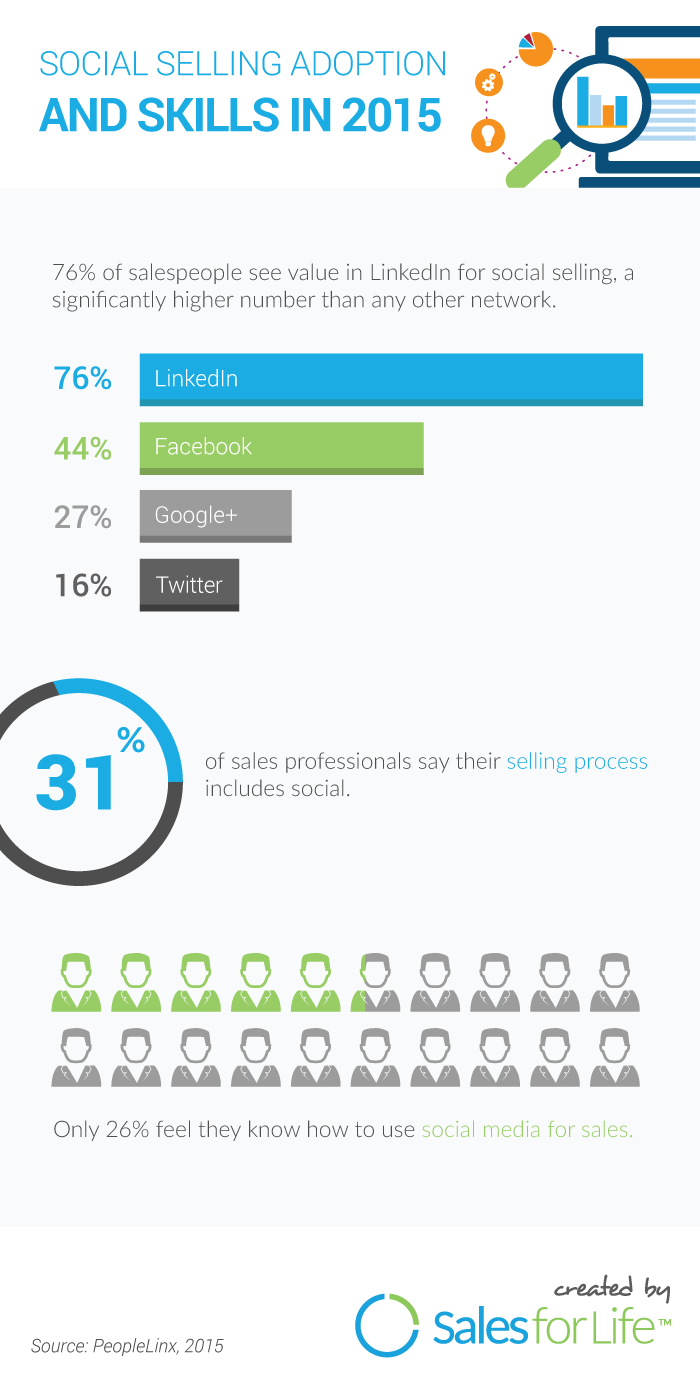 Social Selling 2015 Infographic