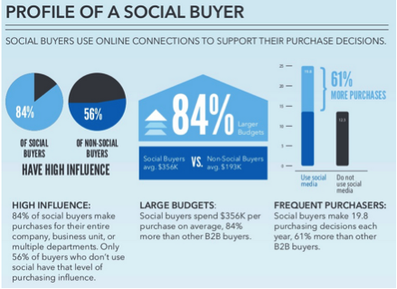 Profile of a Social Buyer
