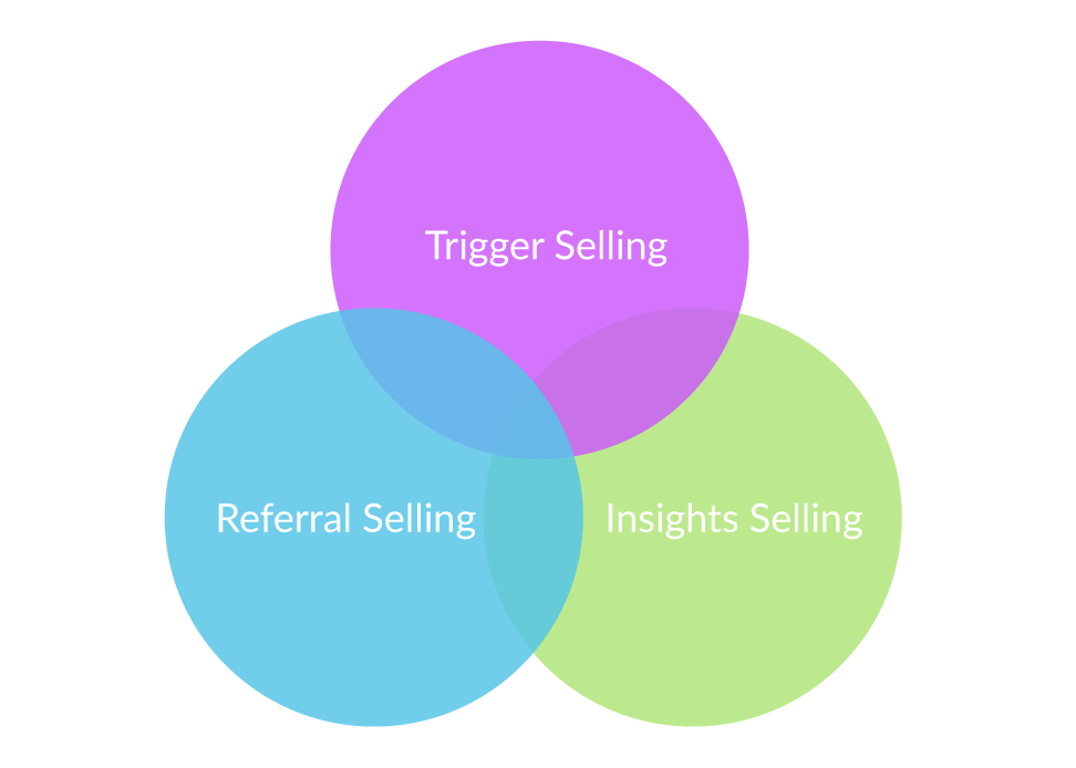 Stage 3 Social Selling