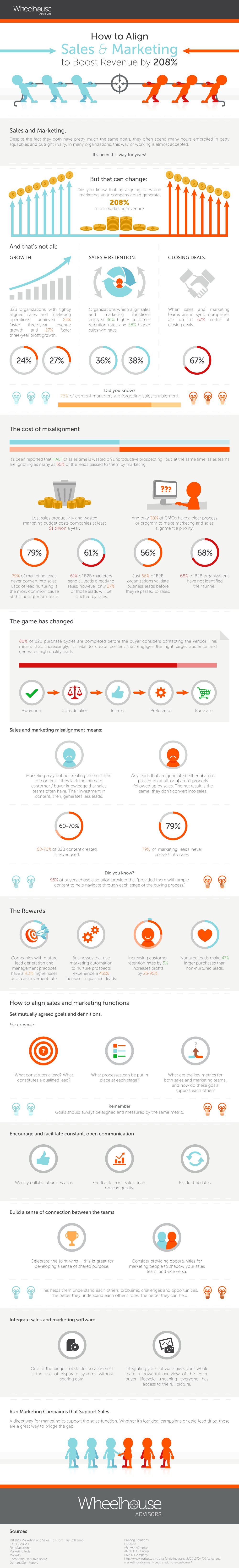 Smarketing Infographic Wheelhouse