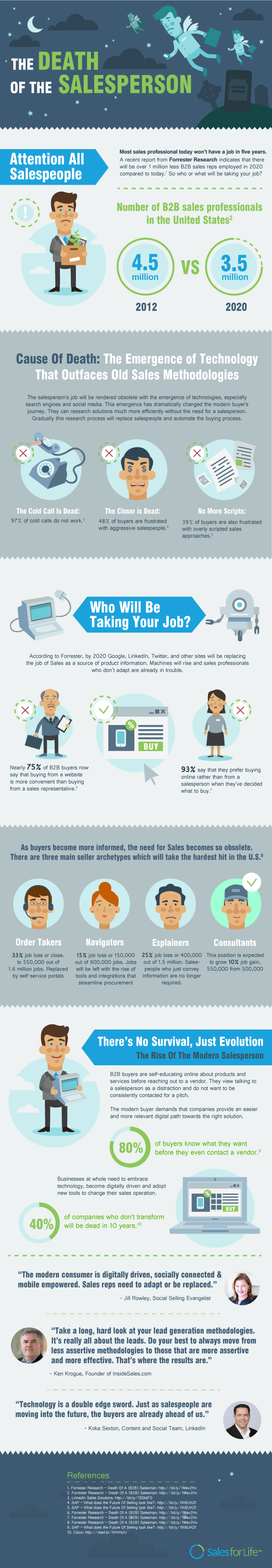 The Death Of The Salesperson Social Selling Infographic