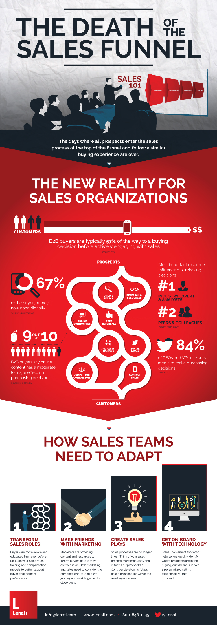 The Death of a Sales Funnel Infographic B2B Lenati