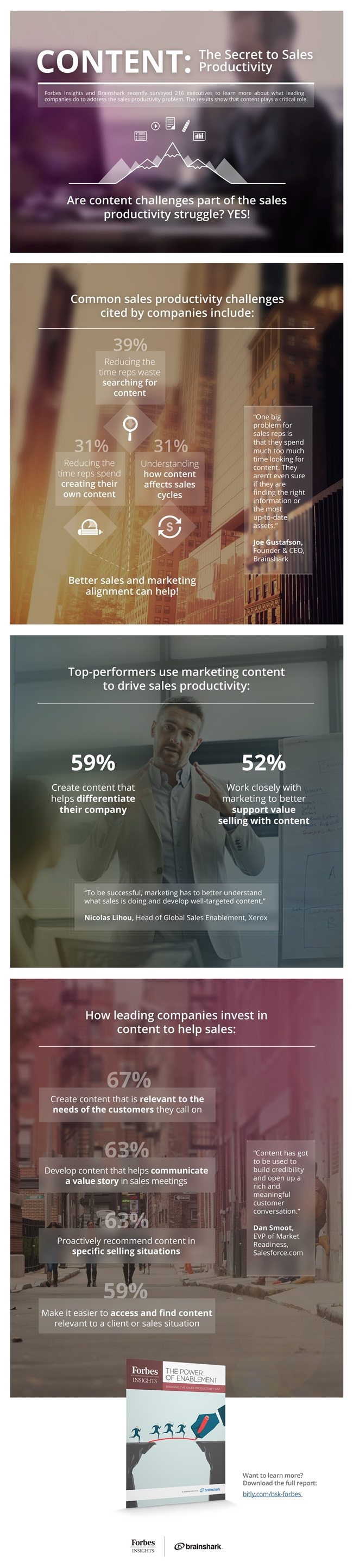 Content for Sales Productivity
