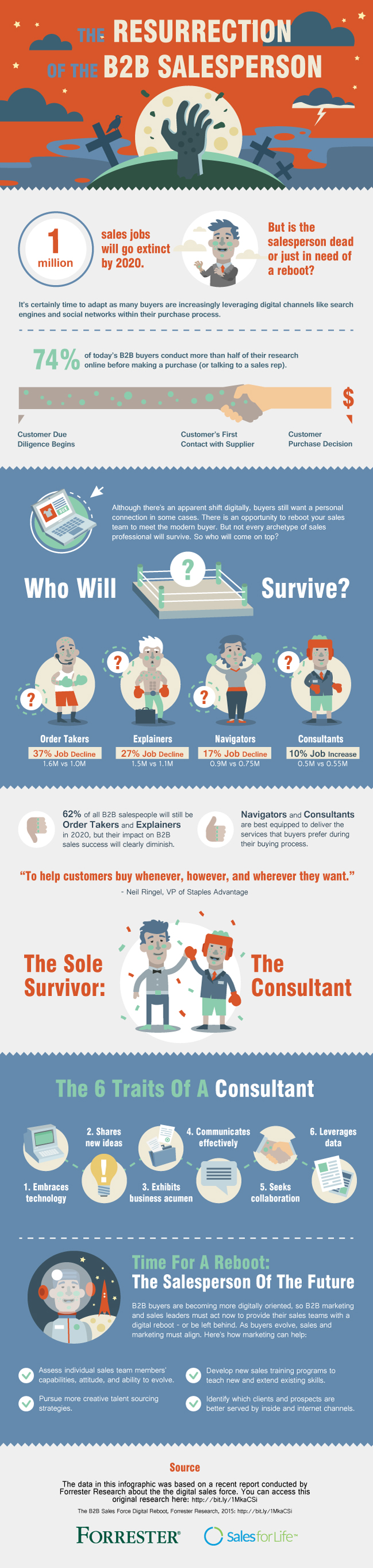 The Resurrection of The B2B Salesperson
