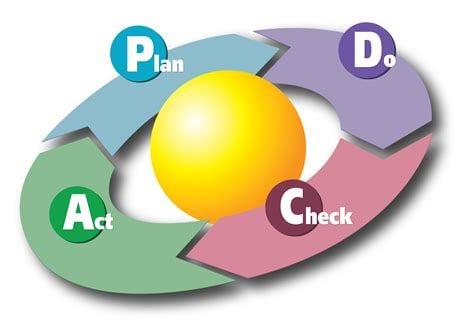 PDCAサイクルにとって重要なのは目標・確認・役立つツール