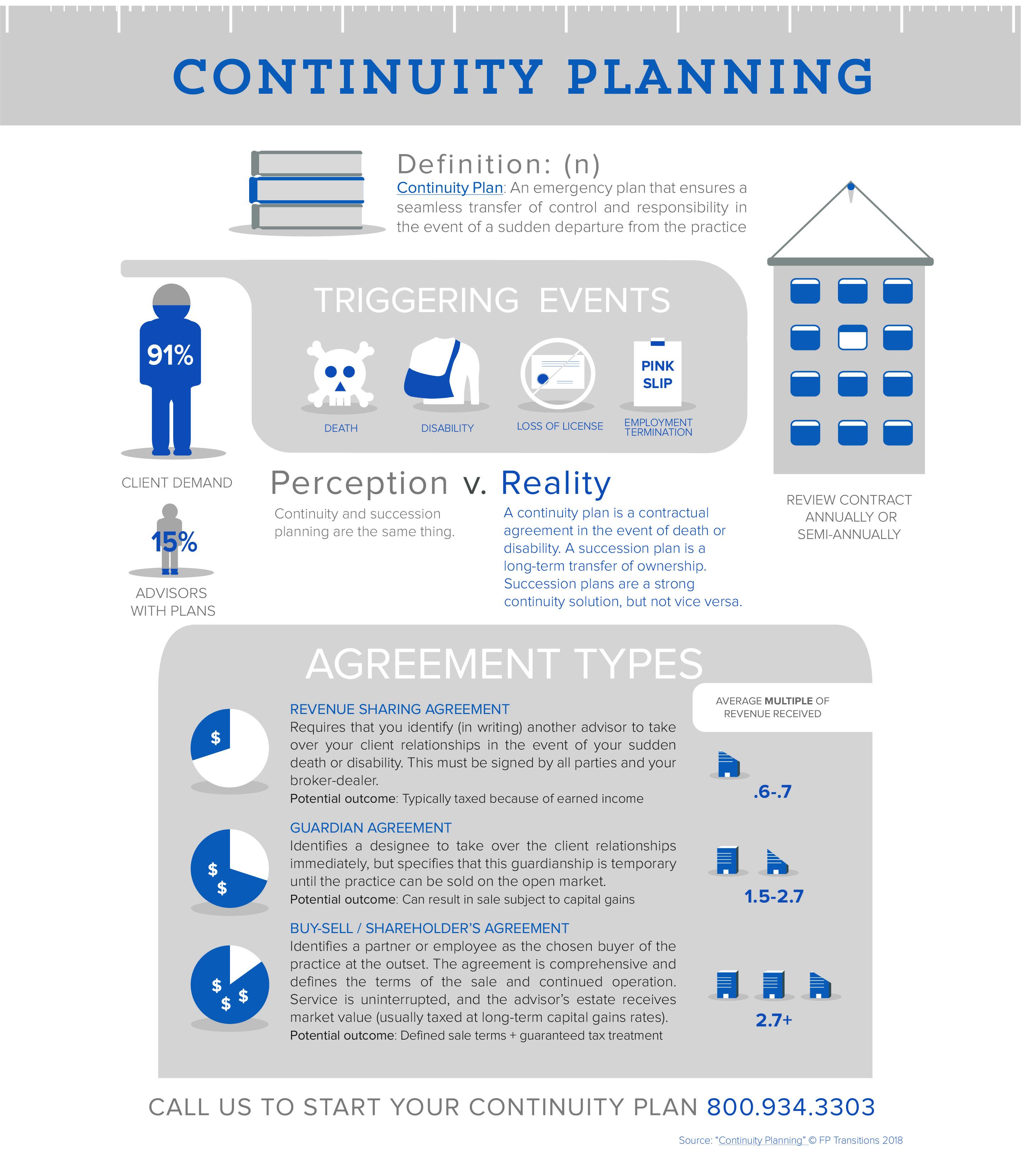 Continuity Planning Basics