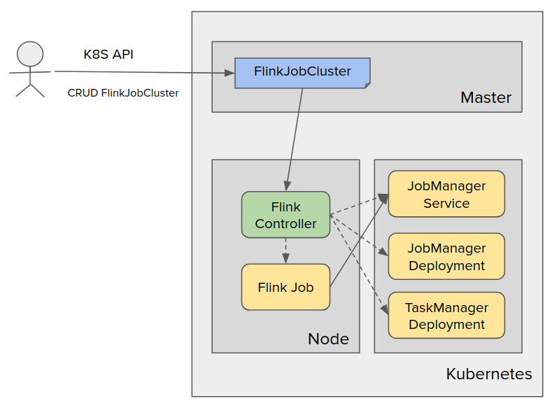 Google Cloud Platform's Flink Operator for Kubernetes is here!