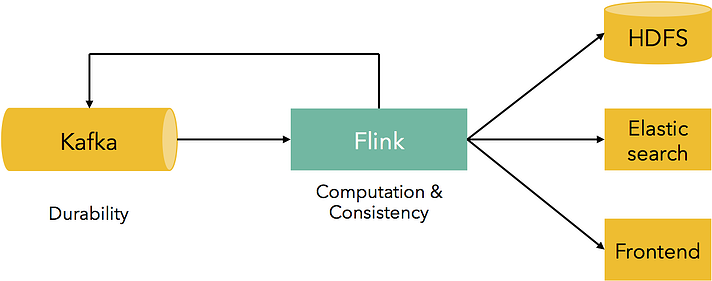 Kafka, Flink, Apache Kafka, Apache Flink, event streaming, data streaming