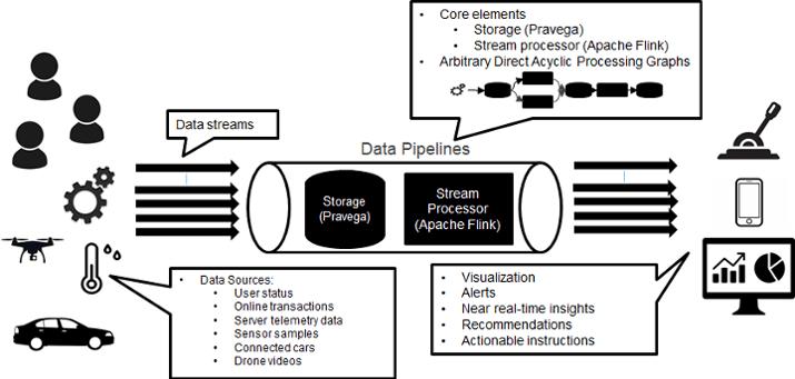 Streaming Data Platform, Dell, DellEMC, Ververica, Apache Flink, Flink, Pravega