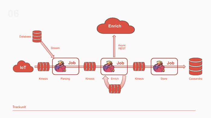 How Trackunit leverages Flink to process real-time data from industrial IoT devices