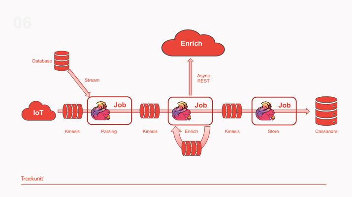 Trackunit-architecture-phase6