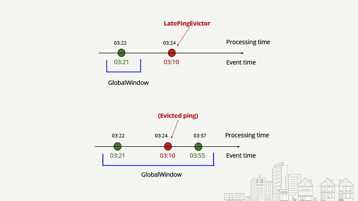 How Yelp uses Flink for predicting store visits in real time