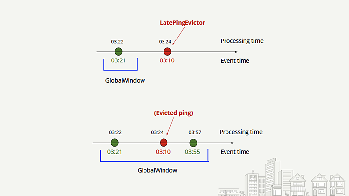 Yelp-realtime store predictions - LatePingEvictor