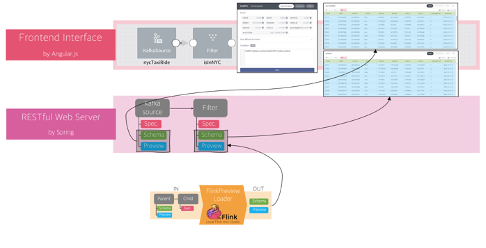 How SK telecom democratizes streaming data with FLOW and Flink