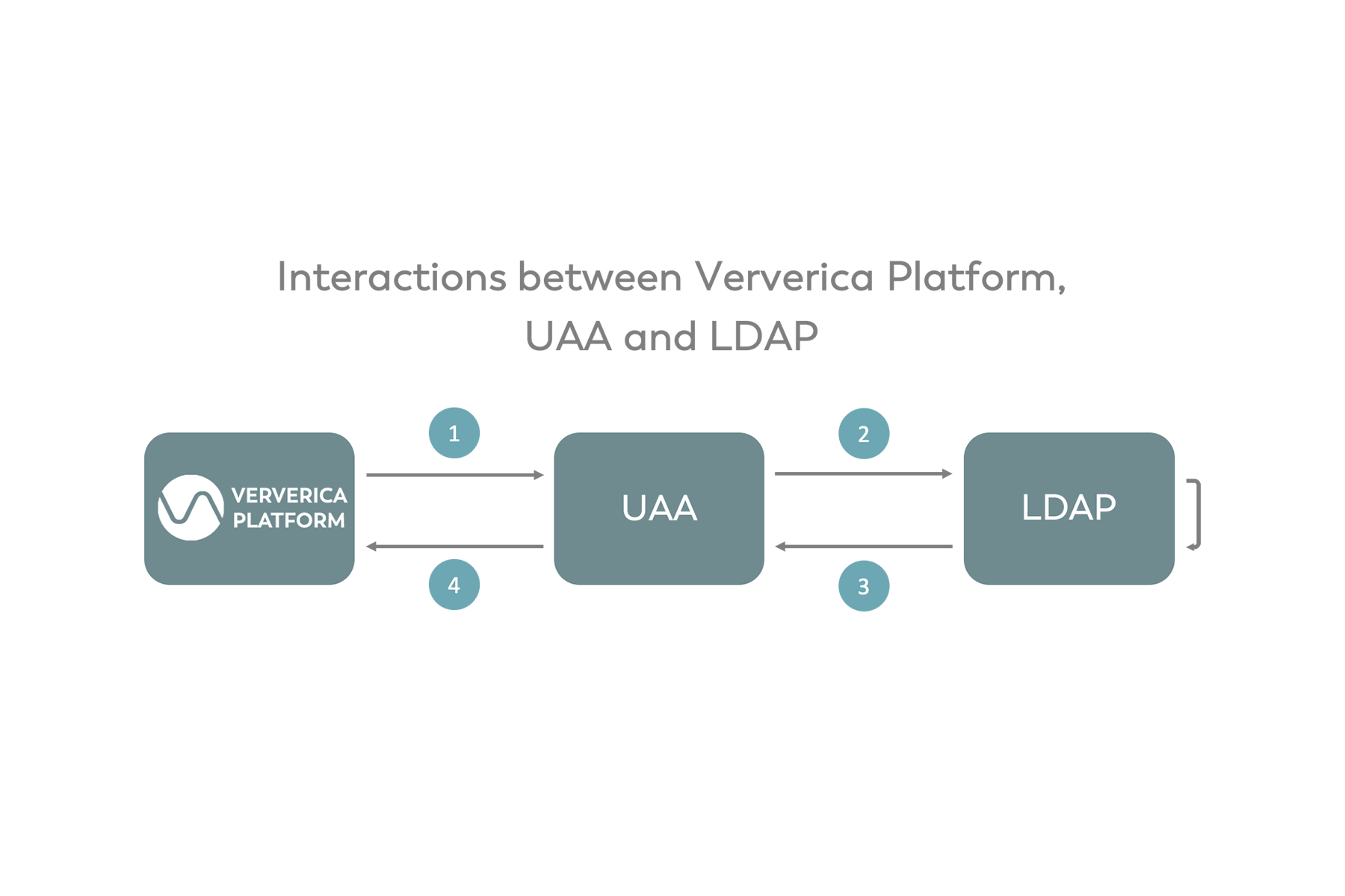 Setting up Role-based Access Control (RBAC) with UAA & LDAP in Ververica Platform