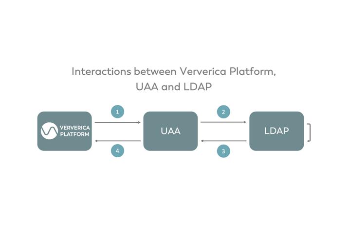 Ververica Platform, RBAC, UAA, LDAP, stream processing, big data, data processing,