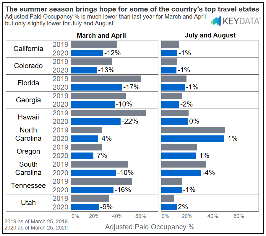 COVID-19 Impact on Adjusted Paid Occupancy by State/Season