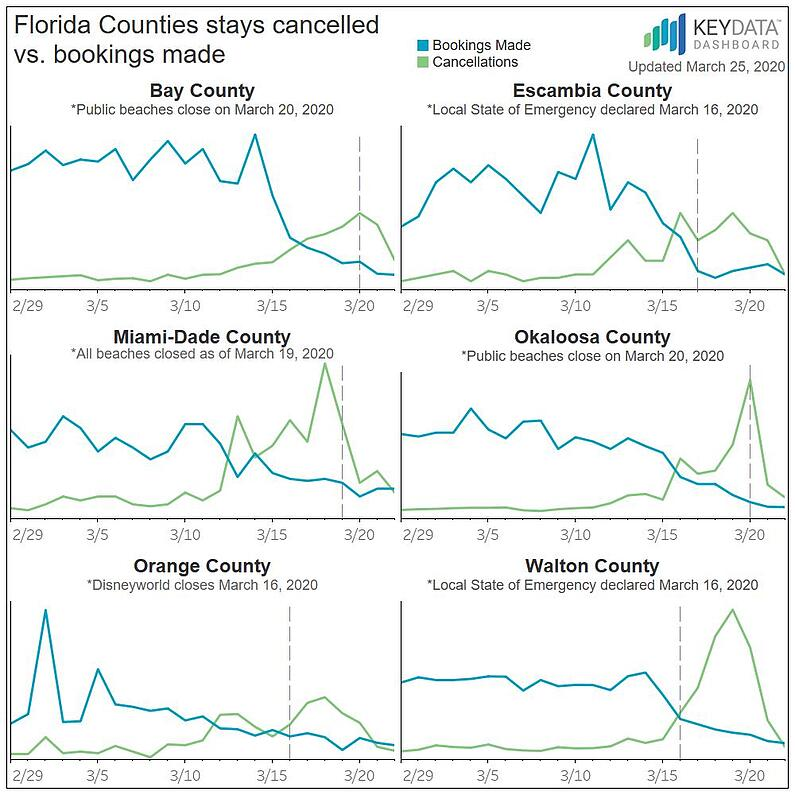 COVID-19 Impact on Florida Counties