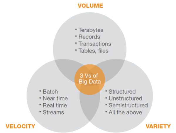 3 V's of Big Data
