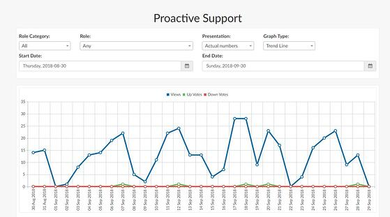 Proactive support filter and graphs