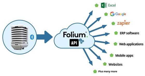 folium-api-7