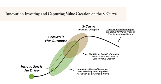 Innovation Investing and Capturing Value Creation on the S-Curve