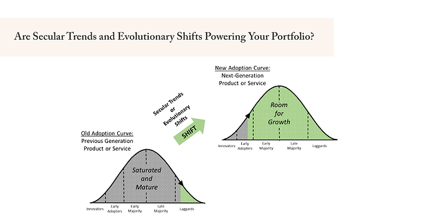 Are Secular Trends and Evolutionary Shifts Powering Your Portfolio?