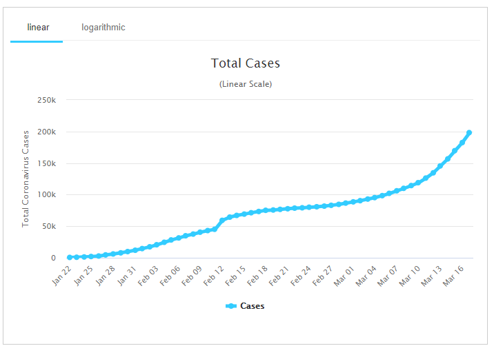 Total COVID-19 cases - March 18