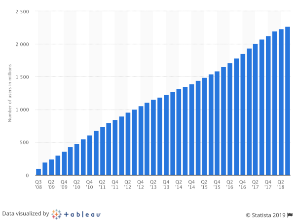 Facebook and Instagram stats