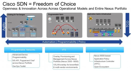 Cisco Enhances SDN Strategy and Offerings Across the Entire