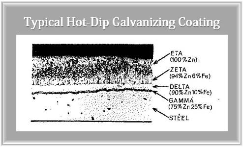 Galvanized Coating