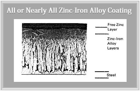 Zinc-Iron Alloy