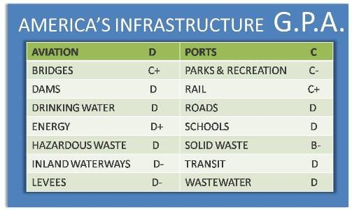 America's Infrastructure grades