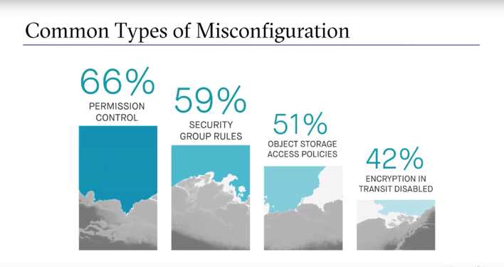 Cloud Misconfiguration Risk: What You Need to Know to Prevent Critical Breaches