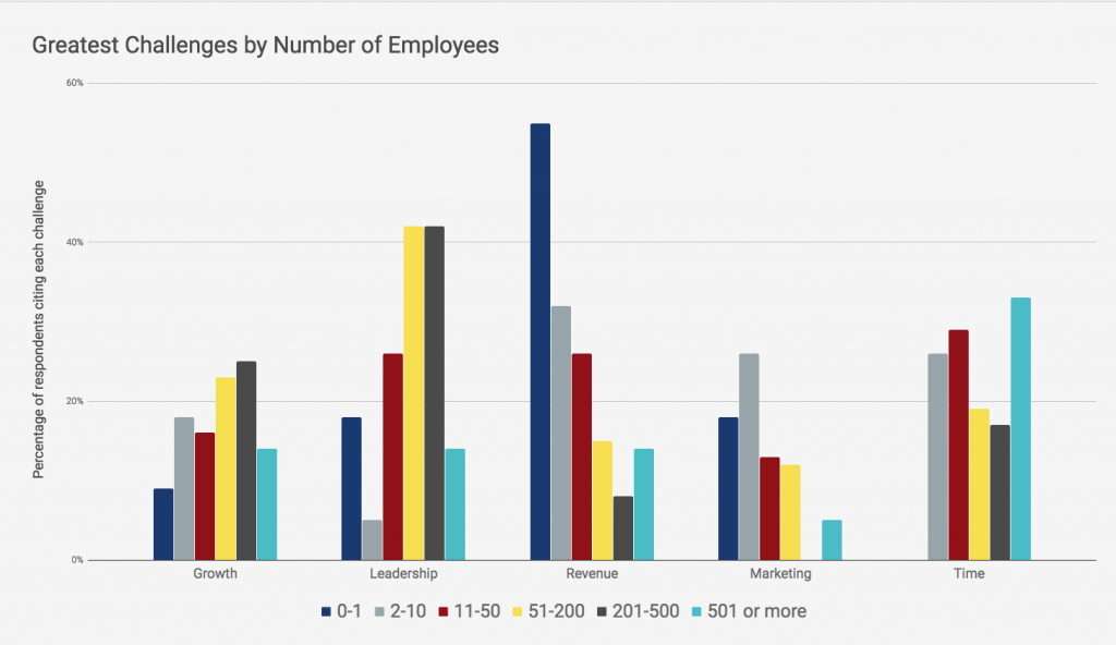 Greatest challenges by number of employees