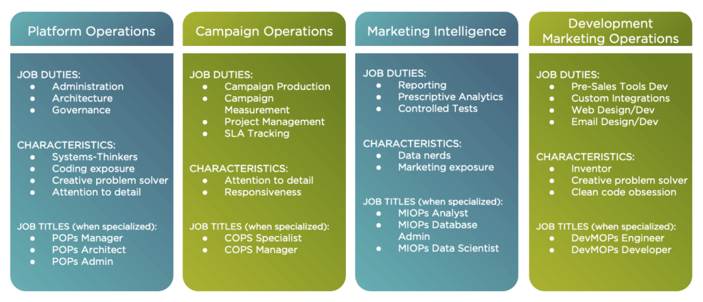 Four Pillars of Marketing Operations