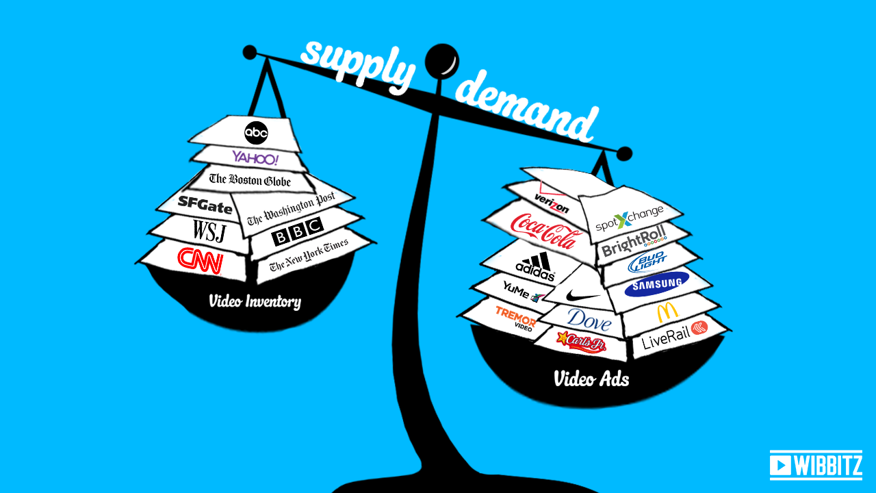 Video Ads Not So Simple Law Of Supply And Demand
