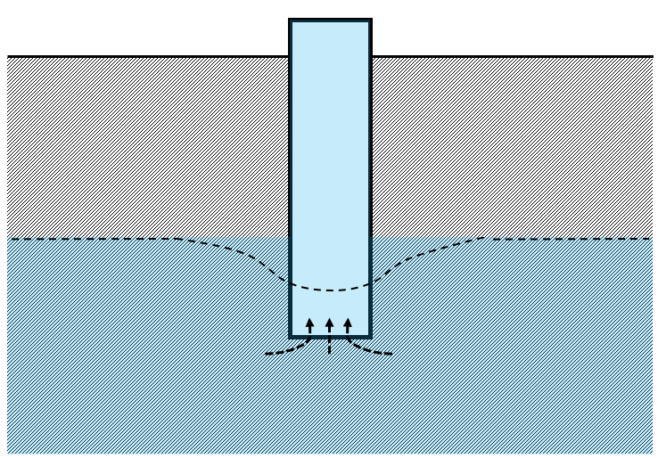 Drawing: a schematic of a groundwater well shows the ground level, the water level, and the well shaft, which extends below the water level. Water is shown flowing up the well shaft, and a dashed line indicates the phenomenon of drawdown, where the groundwater level dips locally near the well shaft.