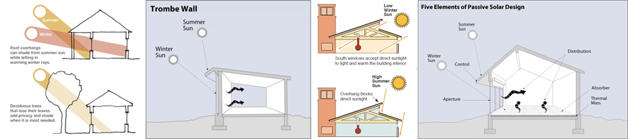Benefits of design orientation to allow maximum natural lighting into your new home
