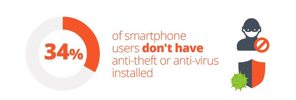 Many smartphone owners do not have anti-theft installed