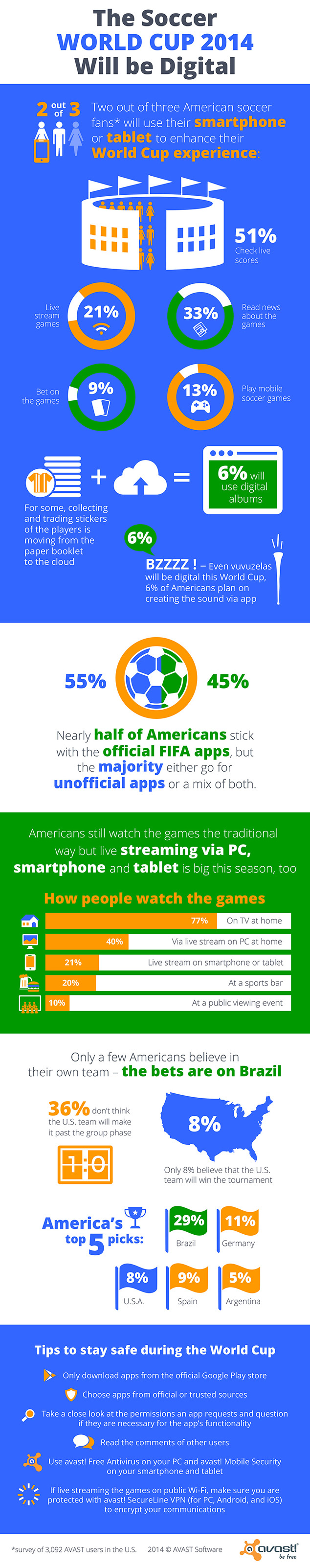 World Cup 2014, mobile, USA, soccer