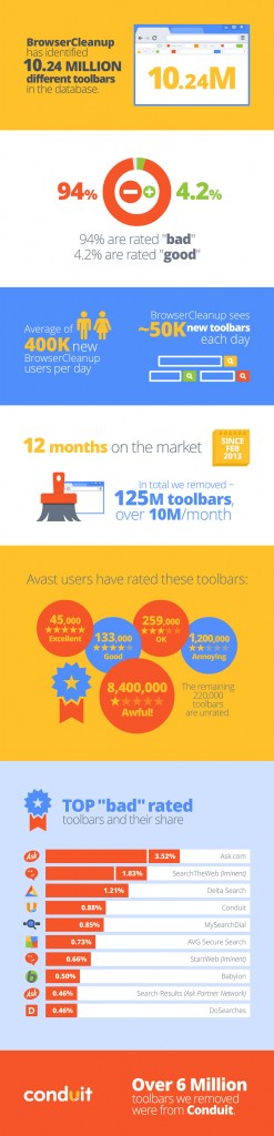 Avast Browser Cleanup infographic