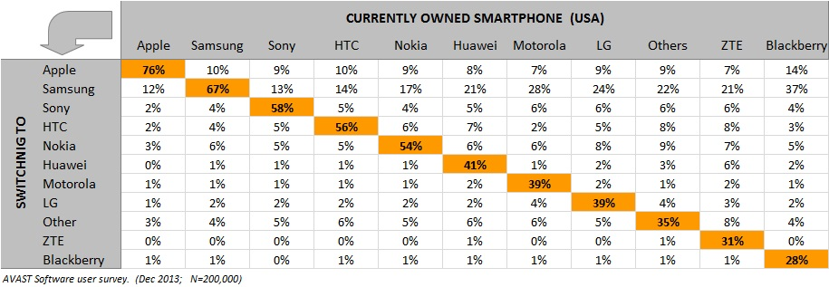 Smartphone brand loyalty