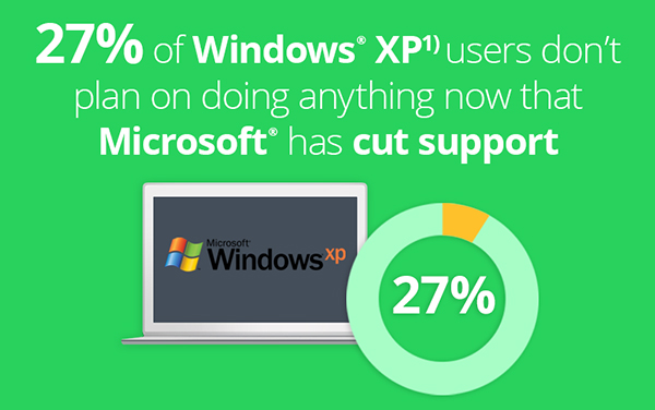 Windows XP users sticking to the OS despite support cutoff