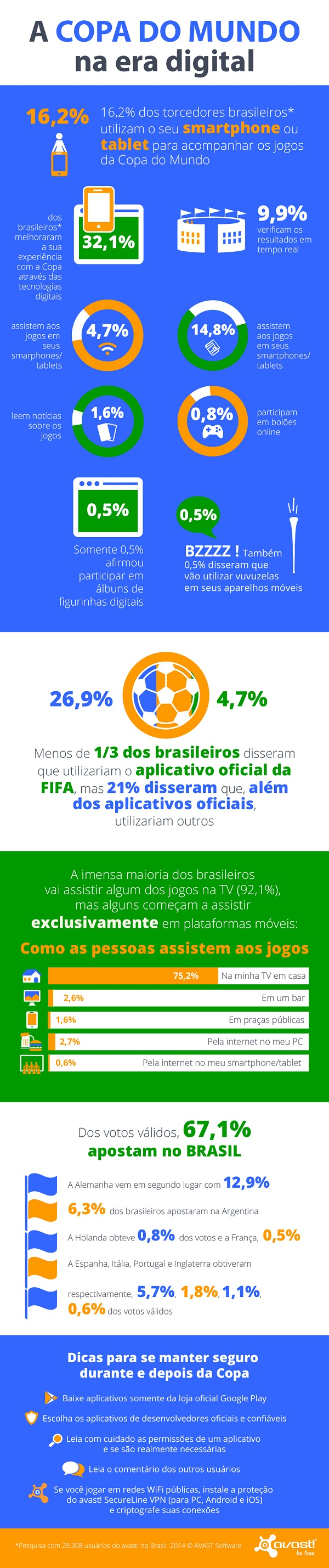 World Cup Infograph Brazil July 2014
