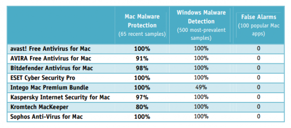 Avast! Free Antivirus for Mac outperformed competitor products in